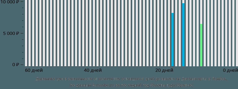 Динамика цен в зависимости от количества оставшихся дней до вылета из Джокьякарты в Ломбок