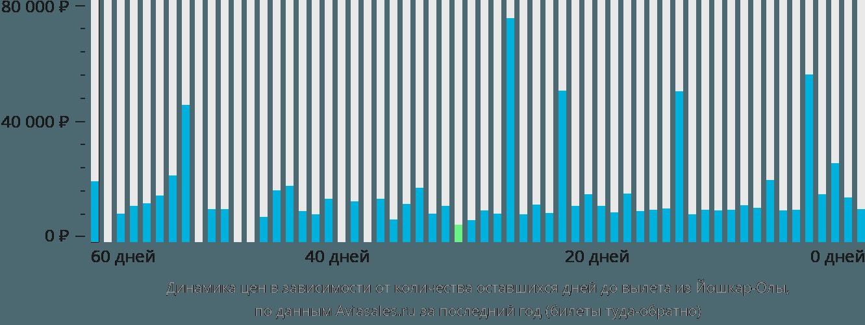 Динамика цен в зависимости от количества оставшихся дней до вылета из Йошкар-Олы