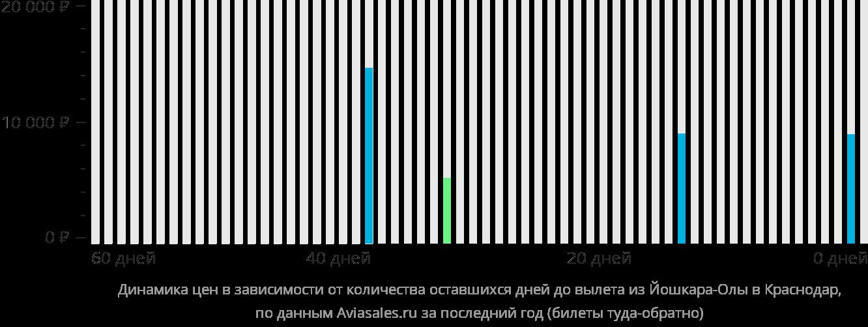 Динамика цен в зависимости от количества оставшихся дней до вылета из Йошкар-Олы в Краснодар