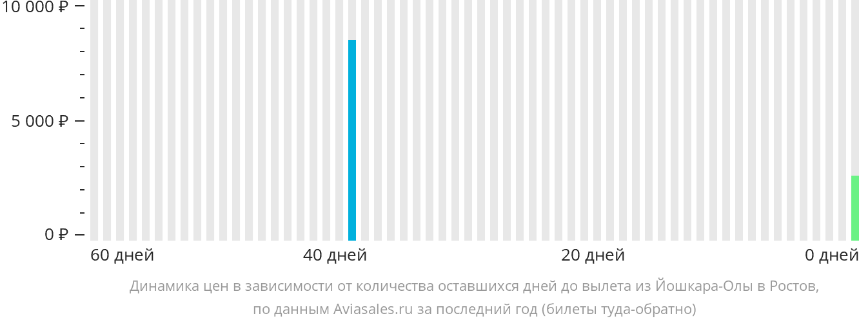 Динамика цен в зависимости от количества оставшихся дней до вылета из Йошкар-Олы в Ростов-на-Дону