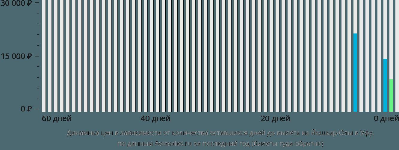 Динамика цен в зависимости от количества оставшихся дней до вылета из Йошкар-Олы в Уфу
