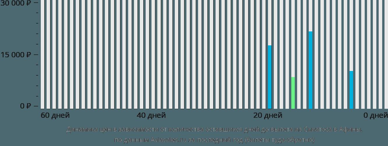 Динамика цен в зависимости от количества оставшихся дней до вылета из Скиатоса в Афины