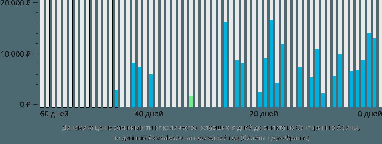 Динамика цен в зависимости от количества оставшихся дней до вылета из Санторини в Афины