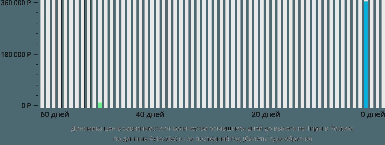 Динамика цен в зависимости от количества оставшихся дней до вылета из Санторини в Россию
