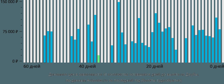 Динамика цен в зависимости от количества оставшихся дней до вылета из Джубы