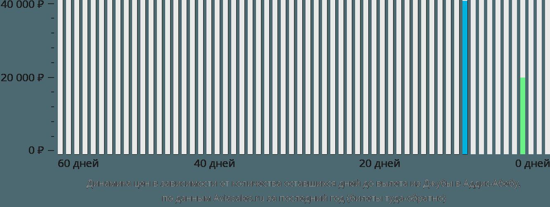 Динамика цен в зависимости от количества оставшихся дней до вылета из Джубы в Аддис-Абебу