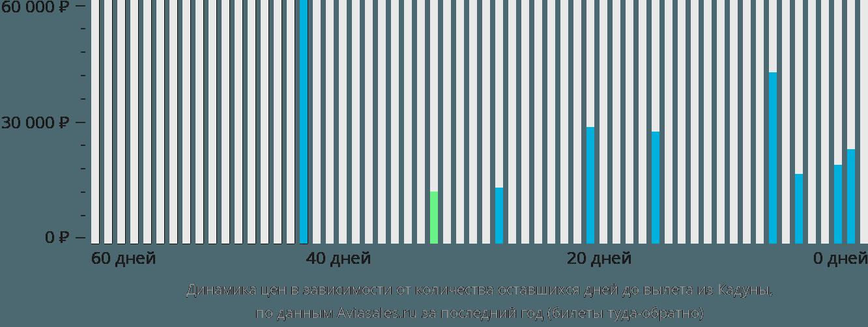Динамика цен в зависимости от количества оставшихся дней до вылета из Кадуны
