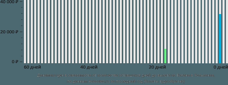 Динамика цен в зависимости от количества оставшихся дней до вылета из Каяани в Хельсинки