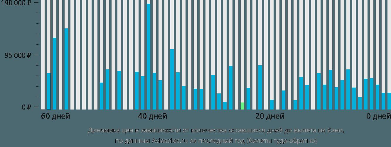 Динамика цен в зависимости от количества оставшихся дней до вылета из Кано