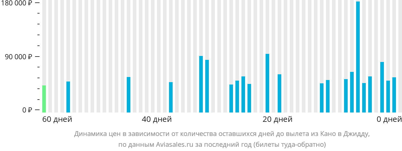 Динамика цен в зависимости от количества оставшихся дней до вылета из Кано в Джидду