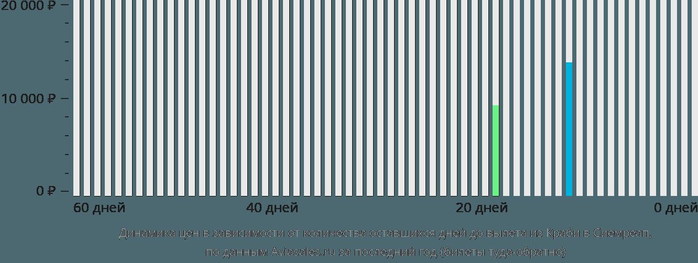 Динамика цен в зависимости от количества оставшихся дней до вылета из Краби в Сиемреап