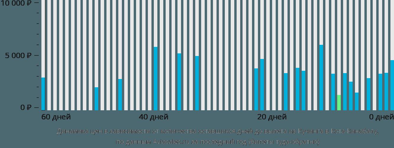 Динамика цен в зависимости от количества оставшихся дней до вылета из Кучинга в Кота-Кинабалу