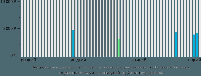 Динамика цен в зависимости от количества оставшихся дней до вылета из Кучинга в Понтианак