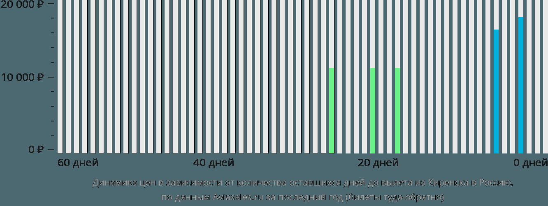 Динамика цен в зависимости от количества оставшихся дней до вылета из Киренска в Россию