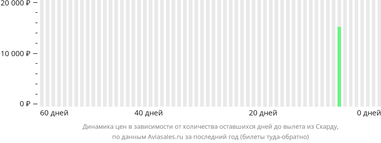 Динамика цен в зависимости от количества оставшихся дней до вылета из Скарду