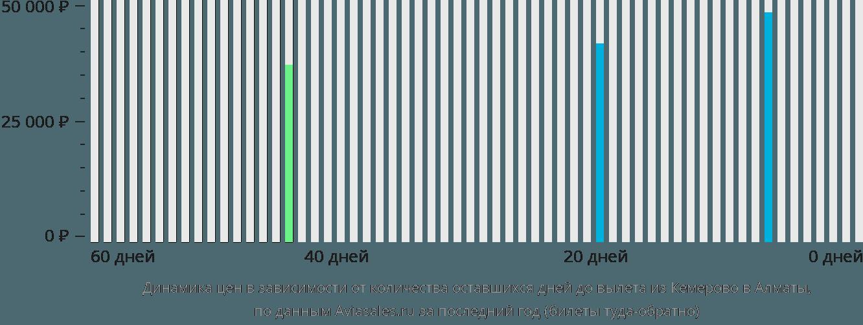 Динамика цен в зависимости от количества оставшихся дней до вылета из Кемерово в Алматы