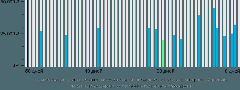 Динамика цен в зависимости от количества оставшихся дней до вылета из Кемерово в Армению