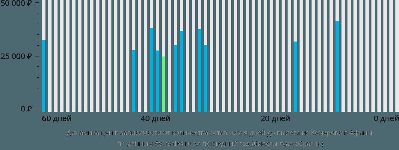 Динамика цен в зависимости от количества оставшихся дней до вылета из Кемерово в Афины