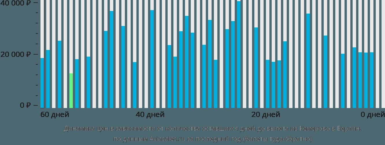 Динамика цен в зависимости от количества оставшихся дней до вылета из Кемерово в Берлин