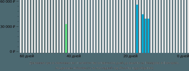 Динамика цен в зависимости от количества оставшихся дней до вылета из Кемерово в Болгарию