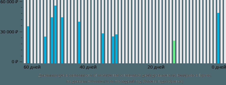 Динамика цен в зависимости от количества оставшихся дней до вылета из Кемерово в Бургас