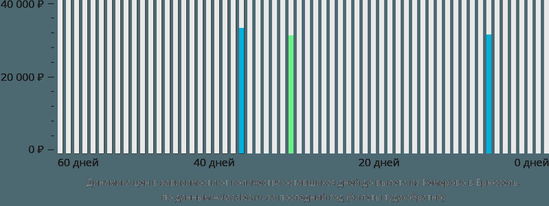 Динамика цен в зависимости от количества оставшихся дней до вылета из Кемерово в Брюссель