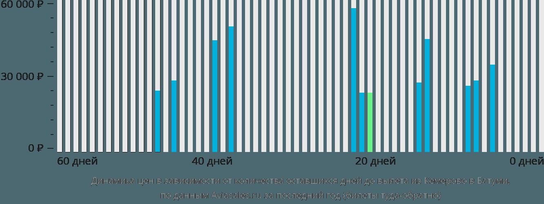 Динамика цен в зависимости от количества оставшихся дней до вылета из Кемерово в Батуми