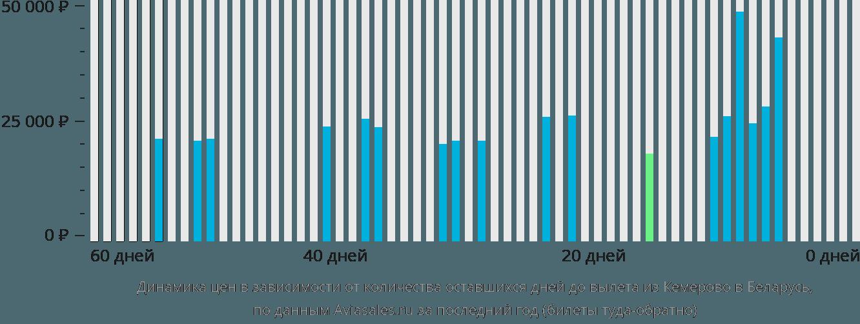 Динамика цен в зависимости от количества оставшихся дней до вылета из Кемерово в Беларусь