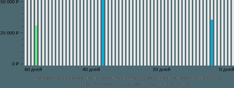 Динамика цен в зависимости от количества оставшихся дней до вылета из Кемерово в Касабланку