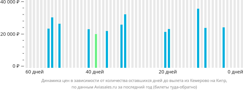 Динамика цен в зависимости от количества оставшихся дней до вылета из Кемерово на Кипр