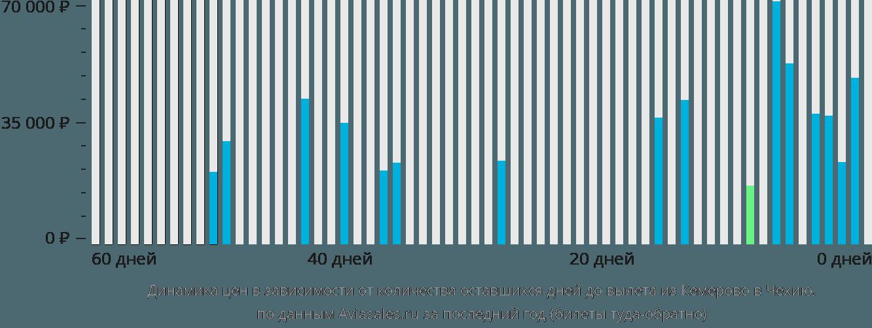 Динамика цен в зависимости от количества оставшихся дней до вылета из Кемерово в Чехию