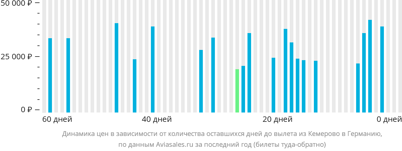 Динамика цен в зависимости от количества оставшихся дней до вылета из Кемерово в Германию