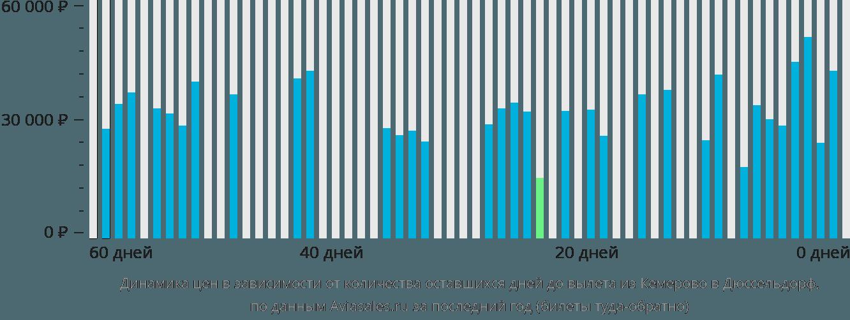 Динамика цен в зависимости от количества оставшихся дней до вылета из Кемерово в Дюссельдорф