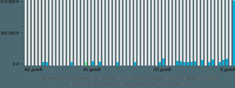 Динамика цен в зависимости от количества оставшихся дней до вылета из Кемерово в Дубай