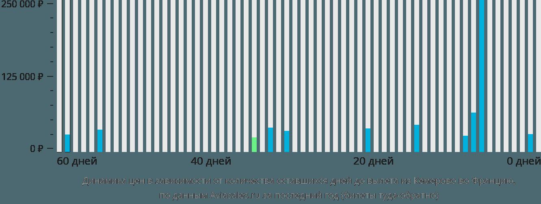 Динамика цен в зависимости от количества оставшихся дней до вылета из Кемерово во Францию
