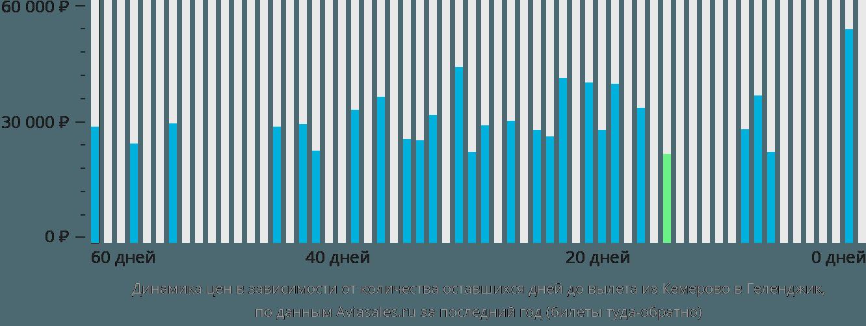 Динамика цен в зависимости от количества оставшихся дней до вылета из Кемерово в Геленджик