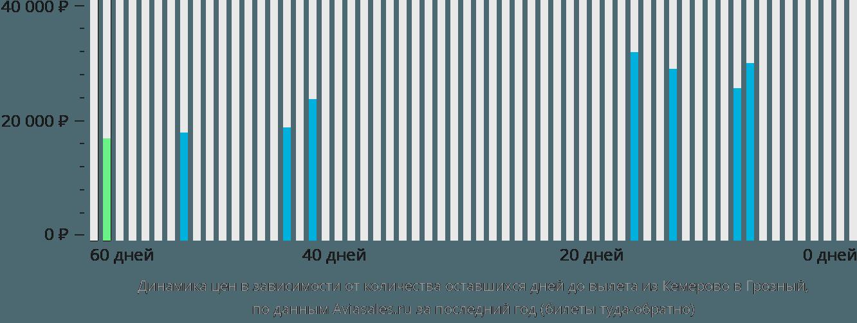 Динамика цен в зависимости от количества оставшихся дней до вылета из Кемерово в Грозный