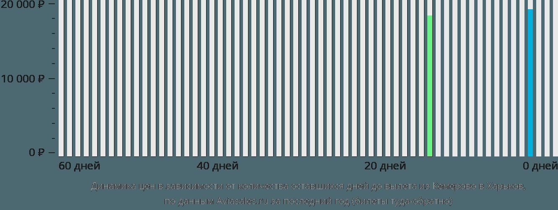 Динамика цен в зависимости от количества оставшихся дней до вылета из Кемерово в Харьков