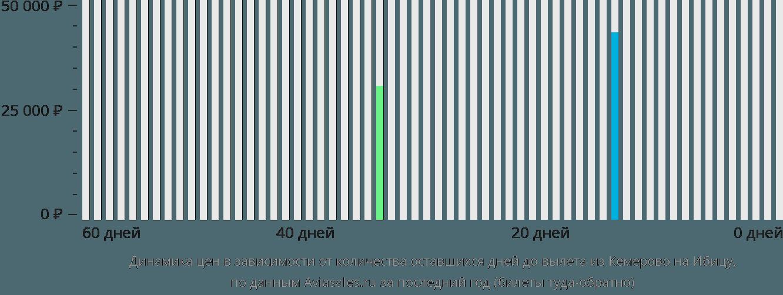 Динамика цен в зависимости от количества оставшихся дней до вылета из Кемерово на Ибицу
