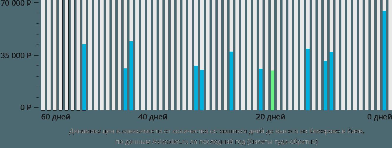 Динамика цен в зависимости от количества оставшихся дней до вылета из Кемерово в Киев