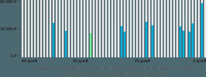 Динамика цен в зависимости от количества оставшихся дней до вылета из Кемерово в Израиль