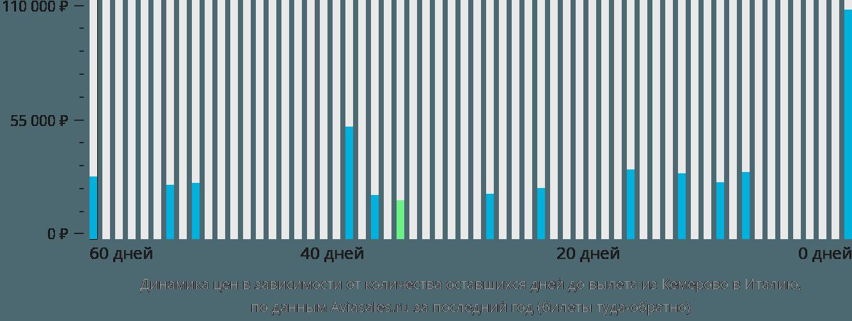 Динамика цен в зависимости от количества оставшихся дней до вылета из Кемерово в Италию