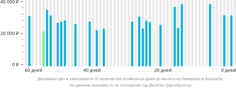 Динамика цен в зависимости от количества оставшихся дней до вылета из Кемерово в Кишинёв