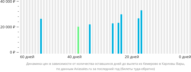 Динамика цен в зависимости от количества оставшихся дней до вылета из Кемерово в Карловы Вары