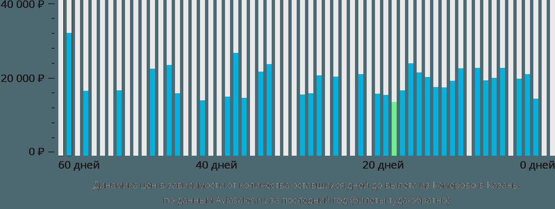 Динамика цен в зависимости от количества оставшихся дней до вылета из Кемерово в Казань