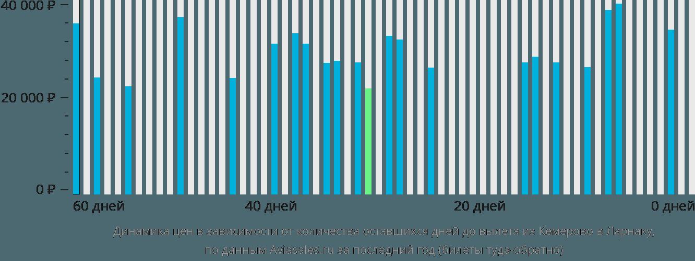 Динамика цен в зависимости от количества оставшихся дней до вылета из Кемерово в Ларнаку