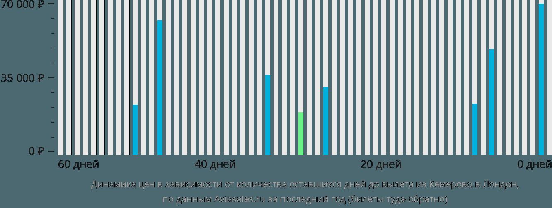 Динамика цен в зависимости от количества оставшихся дней до вылета из Кемерово в Лондон