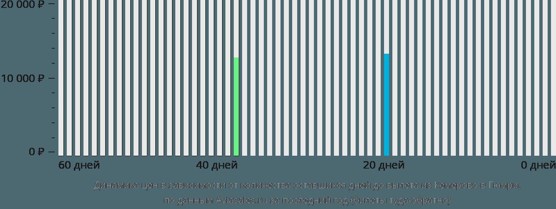Динамика цен в зависимости от количества оставшихся дней до вылета из Кемерово в Гюмри