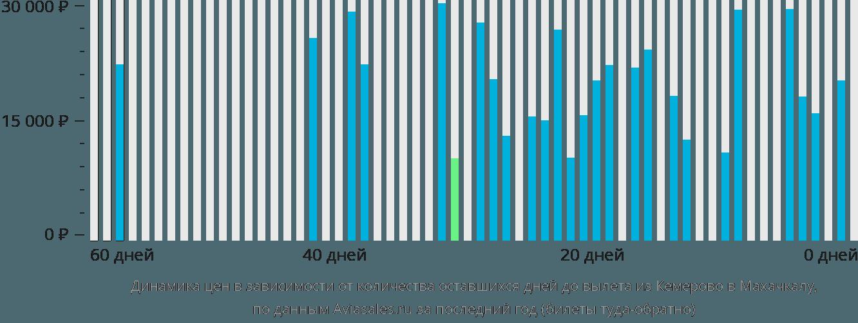 Динамика цен в зависимости от количества оставшихся дней до вылета из Кемерово в Махачкалу