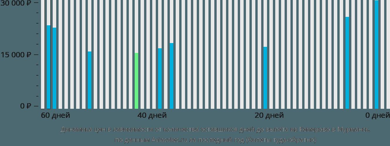 Динамика цен в зависимости от количества оставшихся дней до вылета из Кемерово в Мурманск